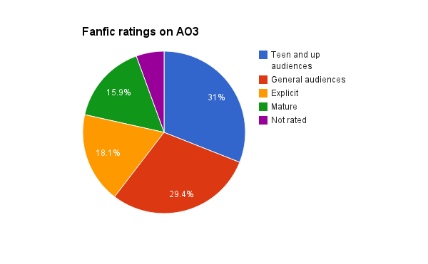 Rating delle fanfiction